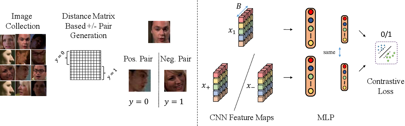 Figure 2 for Self-Supervised Learning of Face Representations for Video Face Clustering