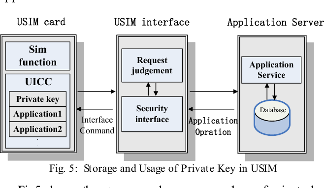 Design of Security Privilege Mechanism Based on Attribute
