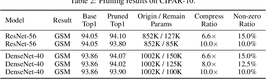 Figure 3 for Global Sparse Momentum SGD for Pruning Very Deep Neural Networks