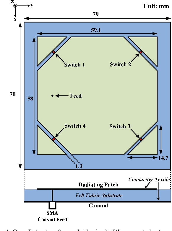 wearable patch antenna applications