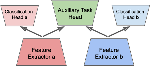 Figure 1 for Training Neural Networks to Produce Compatible Features