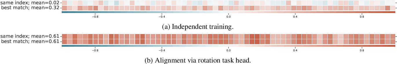 Figure 3 for Training Neural Networks to Produce Compatible Features