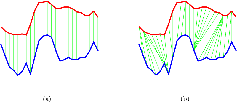 Figure 4 for Time Series Regression