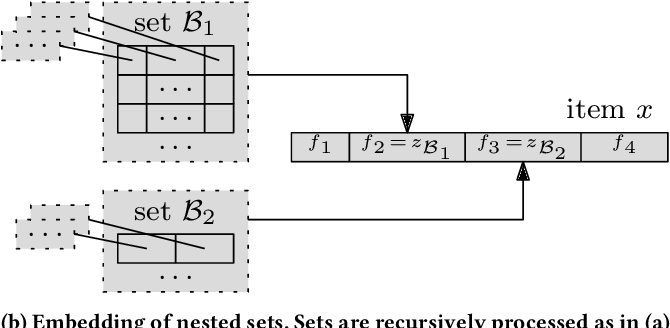 Figure 3 for Deep Reinforcement Learning with Explicitly Represented Knowledge and Variable State and Action Spaces