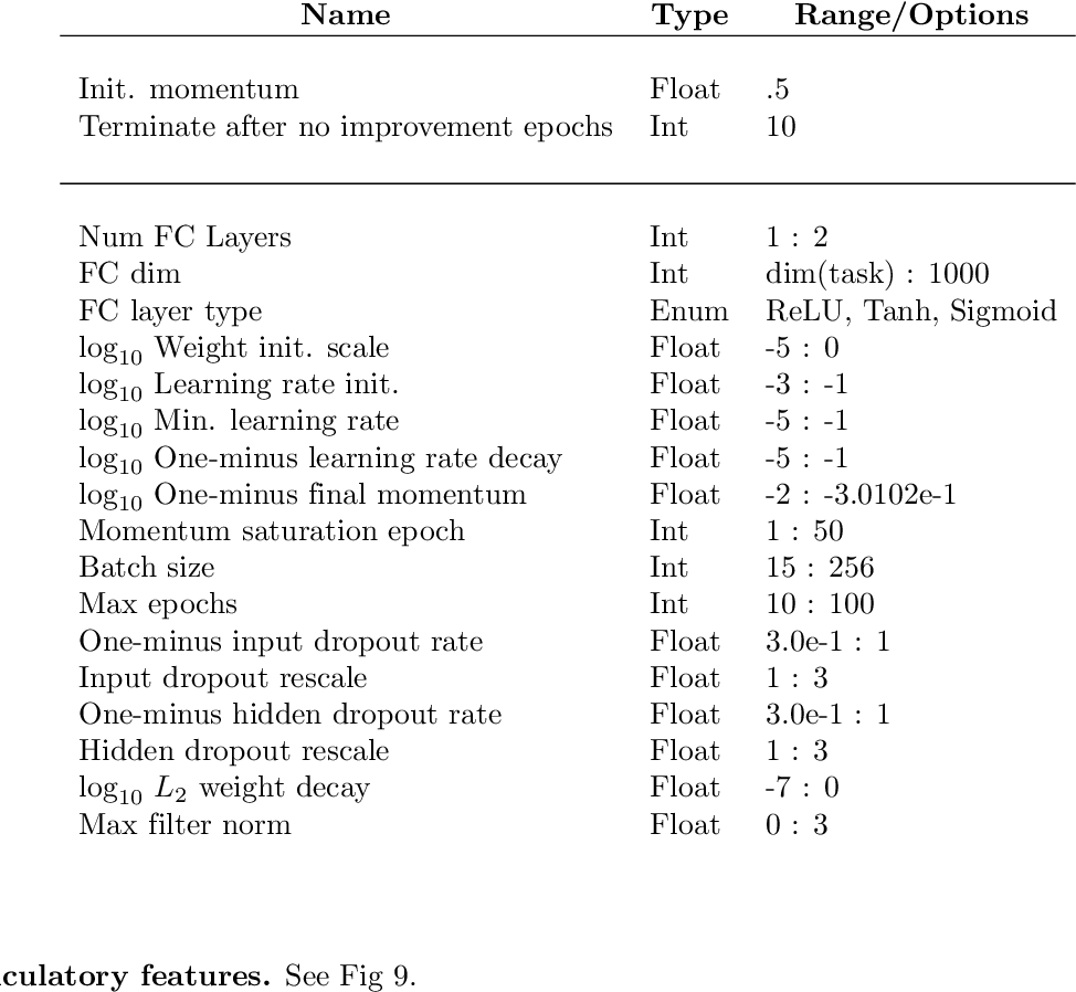 Figure 4 for Deep learning as a tool for neural data analysis: speech classification and cross-frequency coupling in human sensorimotor cortex