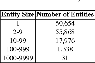 Figure 2 for Distantly Labeling Data for Large Scale Cross-Document Coreference