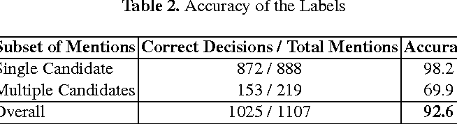 Figure 3 for Distantly Labeling Data for Large Scale Cross-Document Coreference
