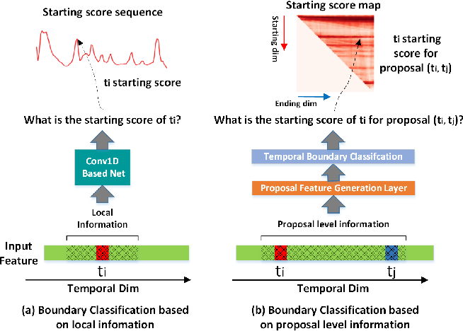 Figure 3 for Fast Learning of Temporal Action Proposal via Dense Boundary Generator