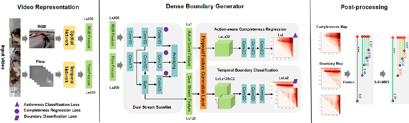Figure 4 for Fast Learning of Temporal Action Proposal via Dense Boundary Generator