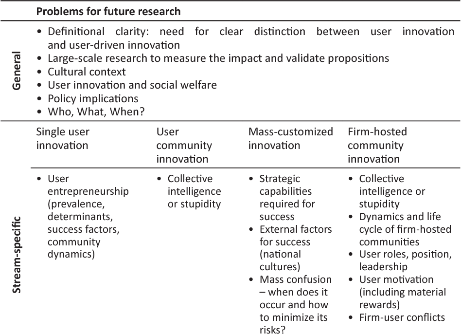 PDF] User Innovation : State of the Art and Perspectives for