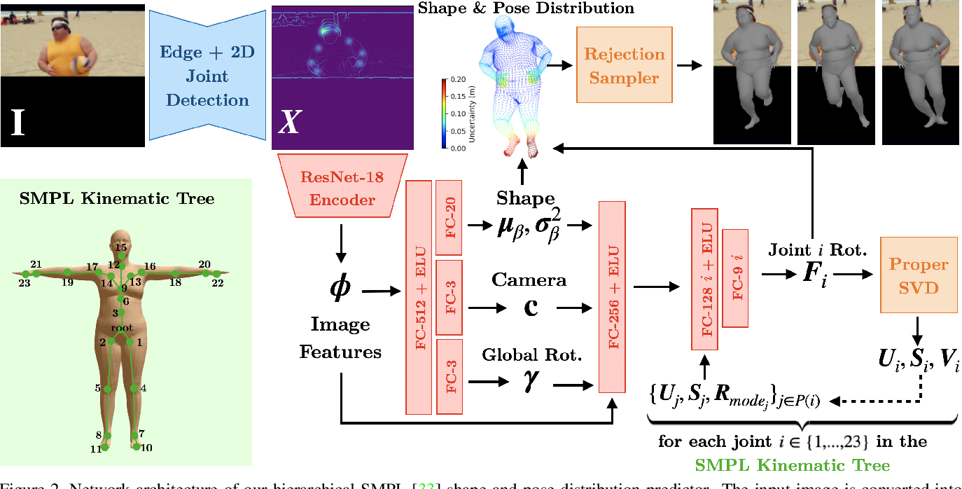 Figure 3 for Hierarchical Kinematic Probability Distributions for 3D Human Shape and Pose Estimation from Images in the Wild