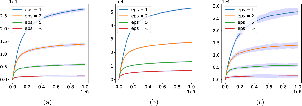 Figure 1 for Federated Bandit: A Gossiping Approach