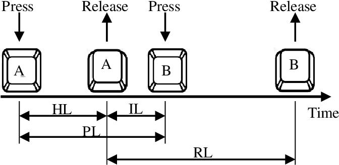 Figure 1 for TypeNet: Deep Learning Keystroke Biometrics