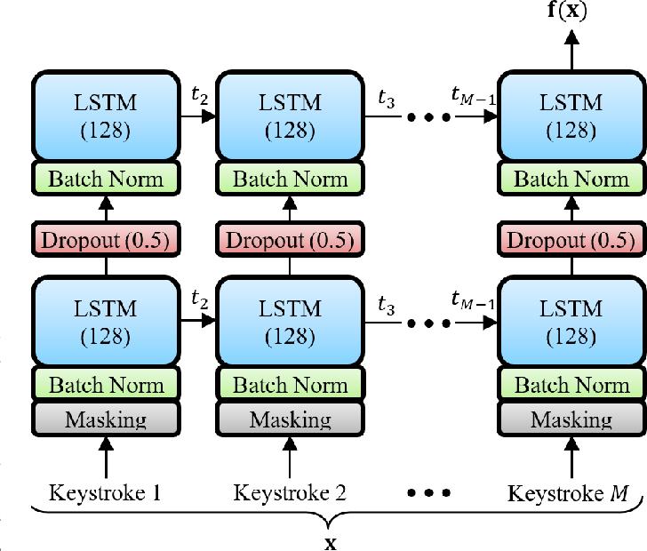 Figure 2 for TypeNet: Deep Learning Keystroke Biometrics
