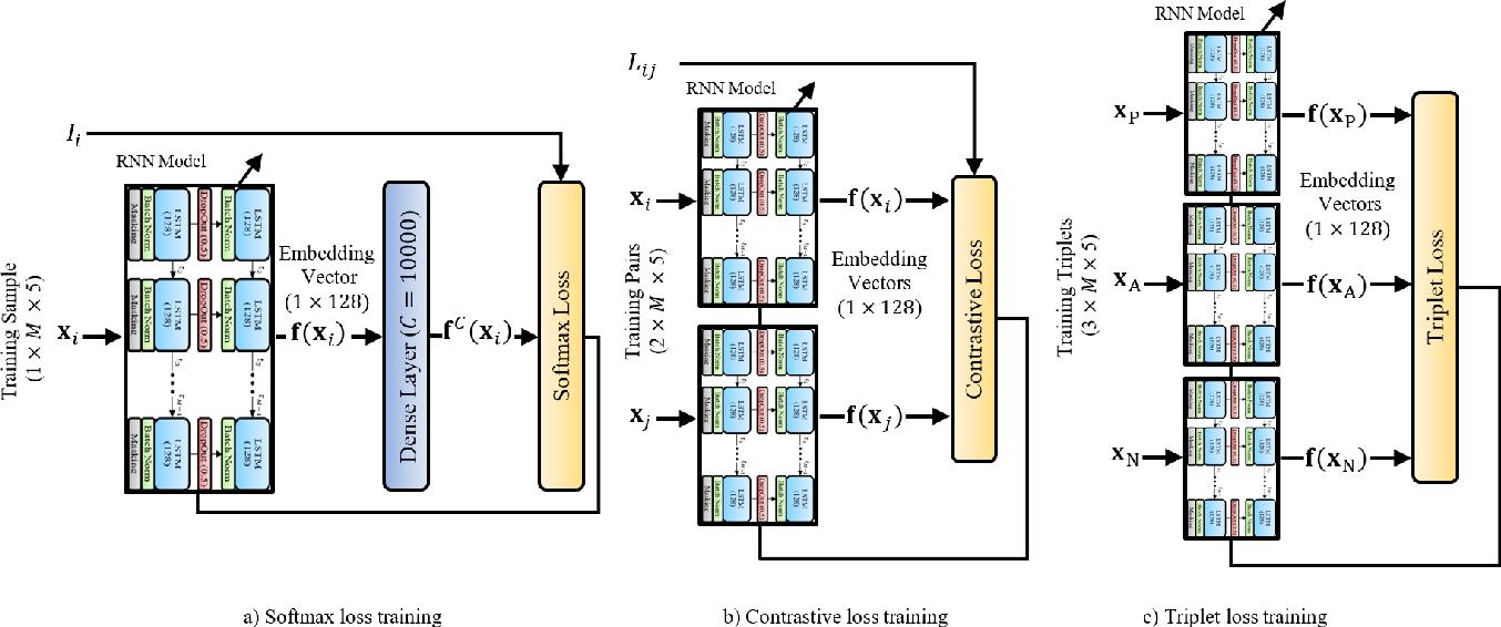 Figure 3 for TypeNet: Deep Learning Keystroke Biometrics