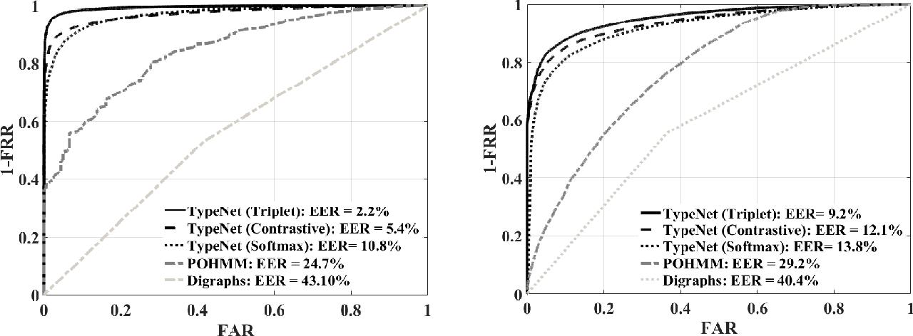 Figure 4 for TypeNet: Deep Learning Keystroke Biometrics