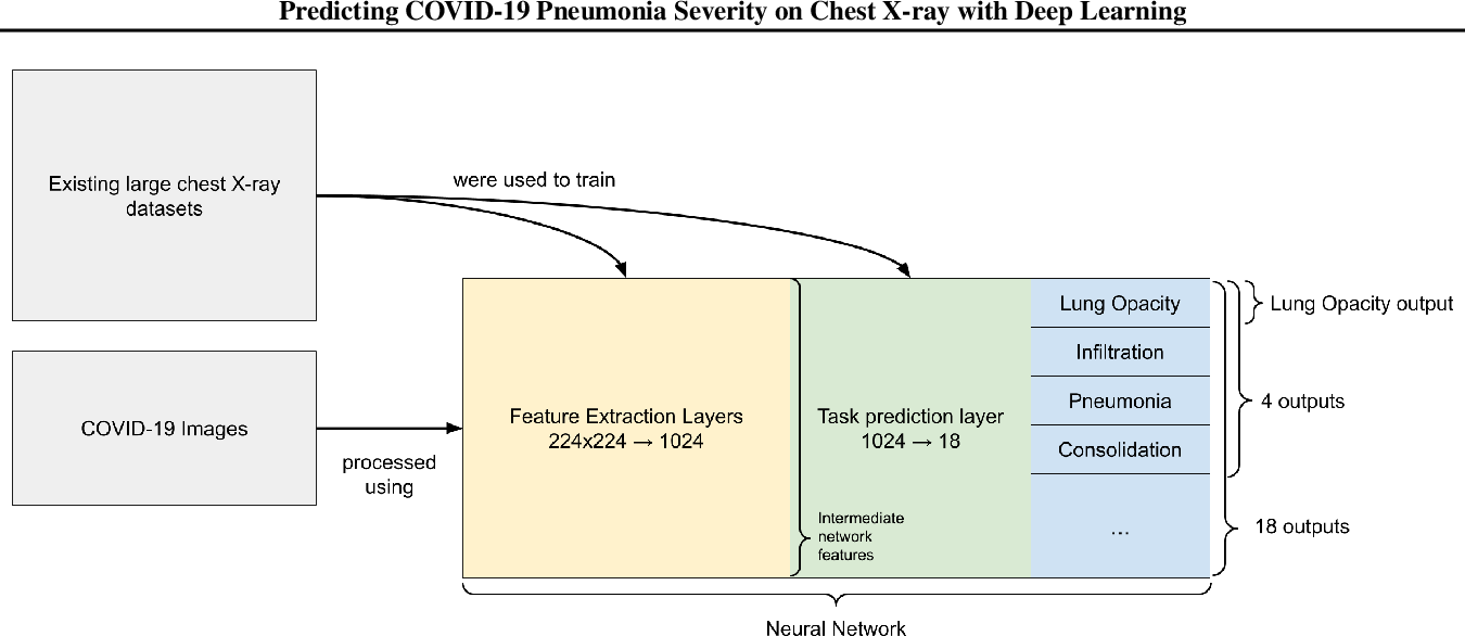 Figure 1 for Predicting COVID-19 Pneumonia Severity on Chest X-ray with Deep Learning