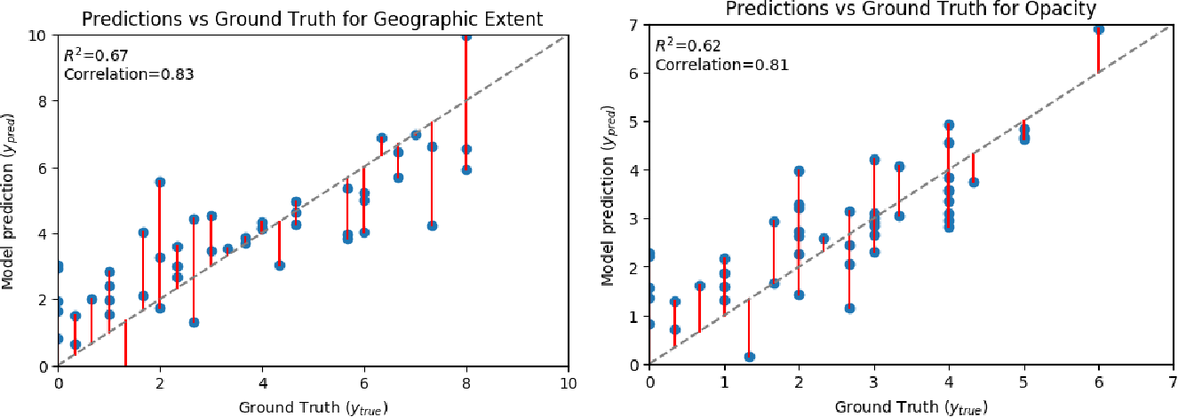 Figure 4 for Predicting COVID-19 Pneumonia Severity on Chest X-ray with Deep Learning