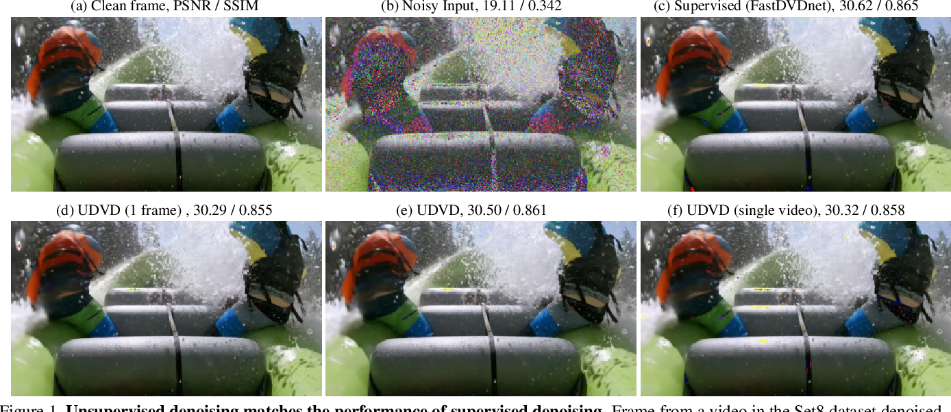 Figure 1 for Unsupervised Deep Video Denoising