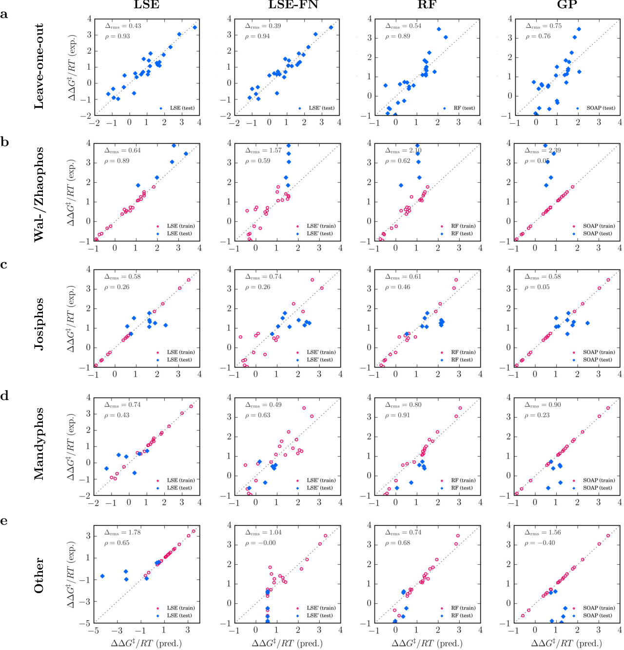 Figure 4 for Noisy, sparse, nonlinear: Navigating the Bermuda Triangle of physical inference with deep filtering