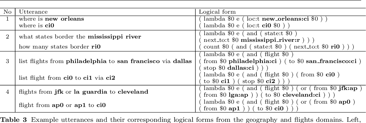 Figure 4 for Beyond Word Embeddings: Learning Entity and Concept Representations from Large Scale Knowledge Bases