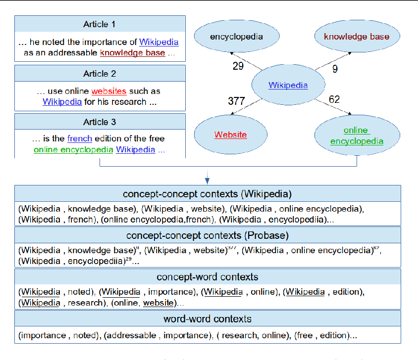 Figure 1 for Beyond Word Embeddings: Learning Entity and Concept Representations from Large Scale Knowledge Bases