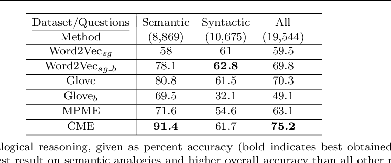 Figure 2 for Beyond Word Embeddings: Learning Entity and Concept Representations from Large Scale Knowledge Bases
