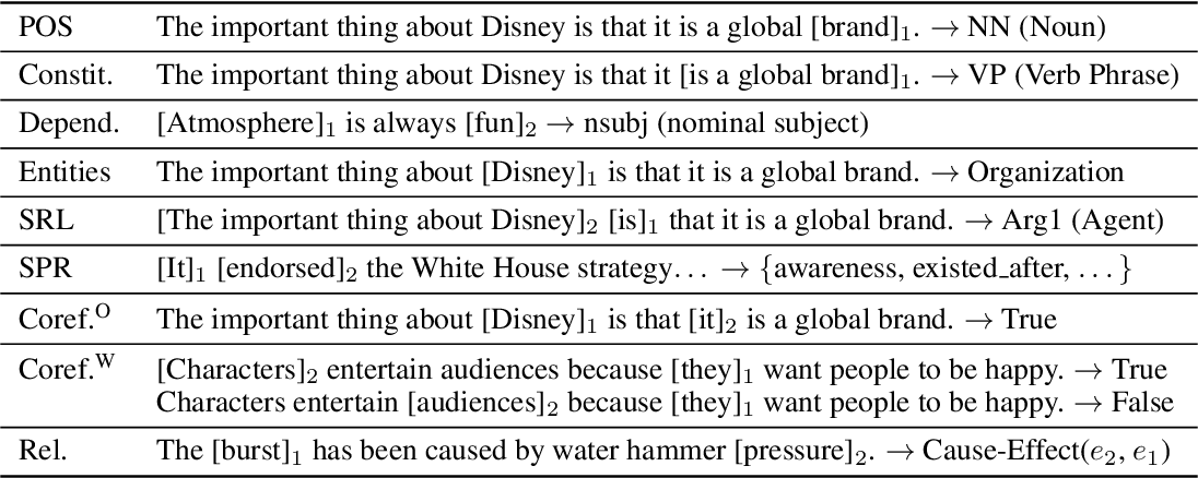 Figure 2 for What do you learn from context? Probing for sentence structure in contextualized word representations