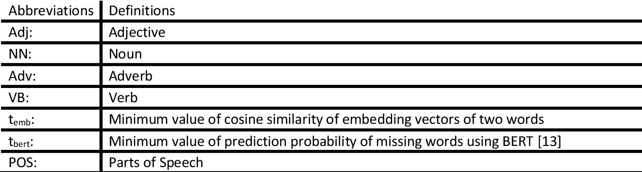 Figure 2 for Model Robustness with Text Classification: Semantic-preserving adversarial attacks
