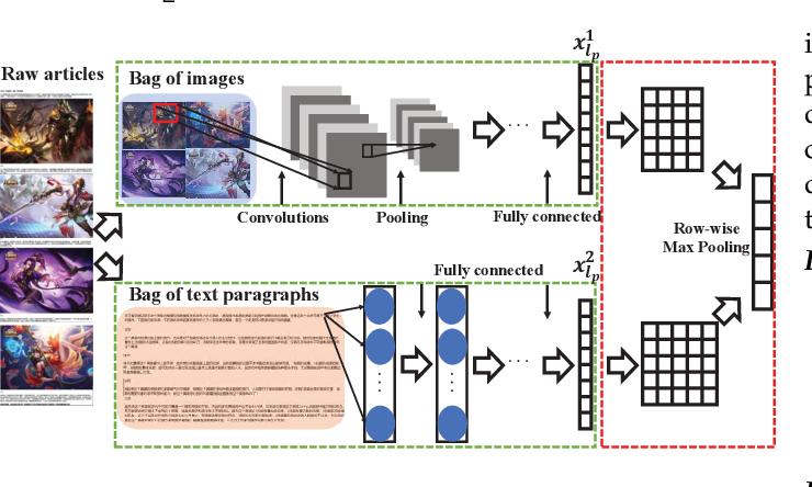 Figure 3 for Semi-Supervised Multi-Modal Multi-Instance Multi-Label Deep Network with Optimal Transport