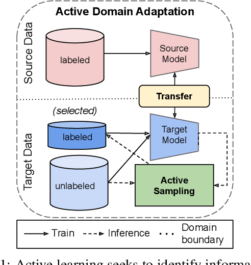 Figure 1 for Active Domain Adaptation via Clustering Uncertainty-weighted Embeddings
