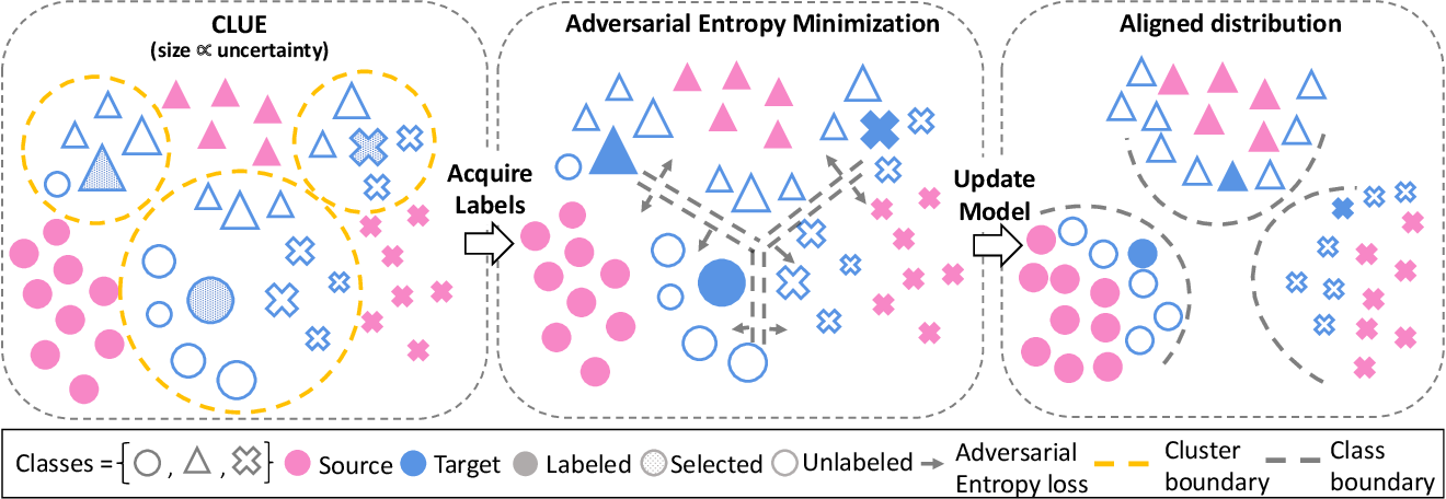 Figure 3 for Active Domain Adaptation via Clustering Uncertainty-weighted Embeddings