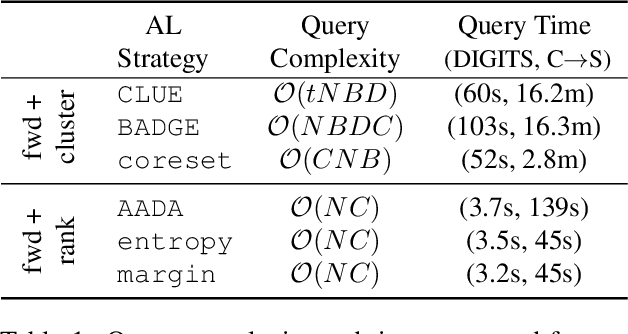 Figure 2 for Active Domain Adaptation via Clustering Uncertainty-weighted Embeddings