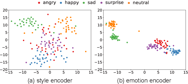 Figure 1 for Limited Data Emotional Voice Conversion Leveraging Text-to-Speech: Two-stage Sequence-to-Sequence Training