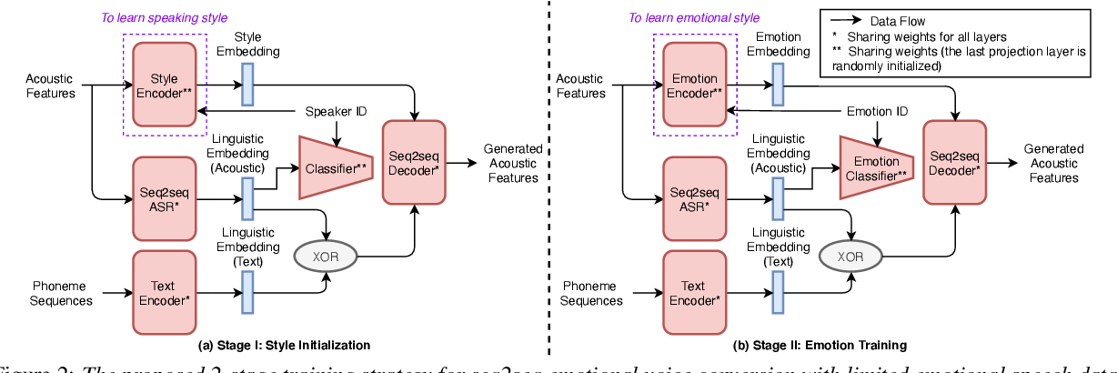 Figure 3 for Limited Data Emotional Voice Conversion Leveraging Text-to-Speech: Two-stage Sequence-to-Sequence Training