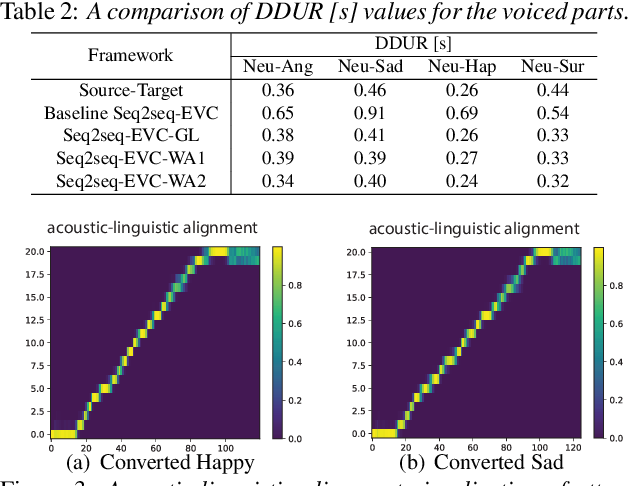Figure 4 for Limited Data Emotional Voice Conversion Leveraging Text-to-Speech: Two-stage Sequence-to-Sequence Training
