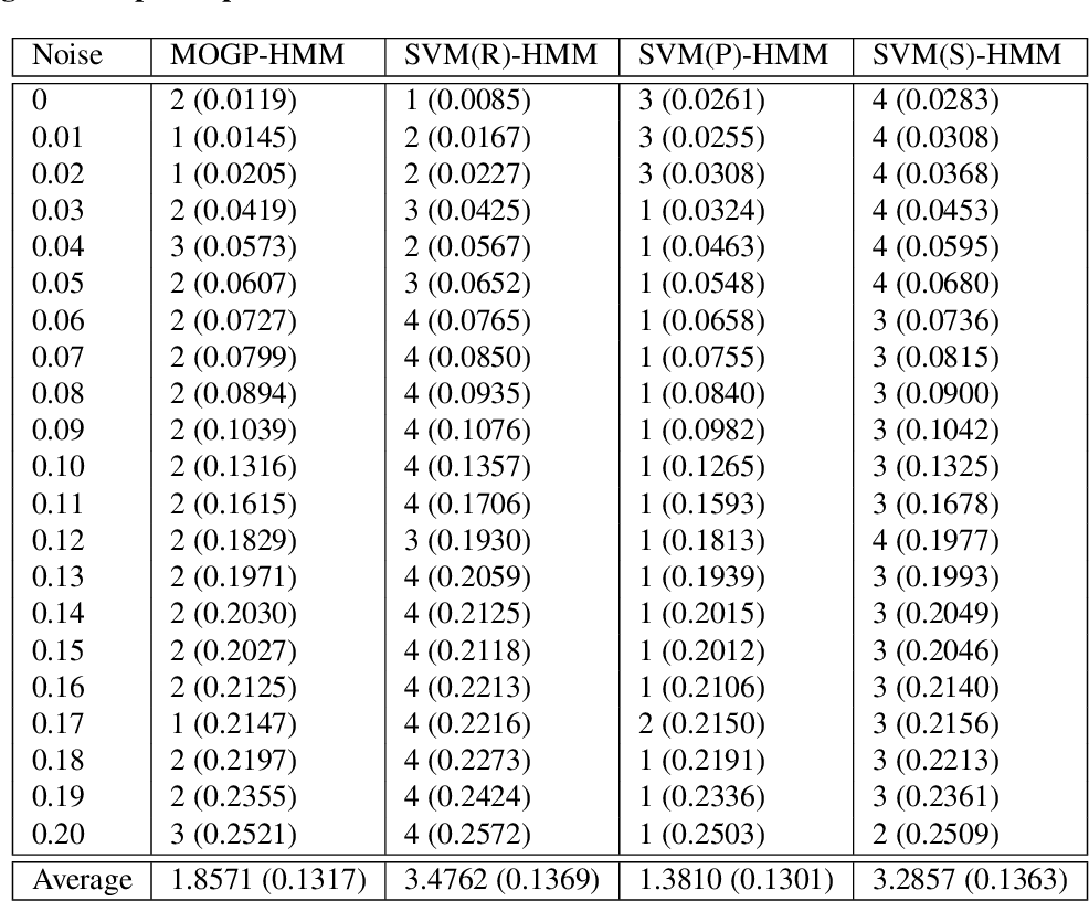 Figure 4 for A hybrid model for predicting human physical activity status from lifelogging data
