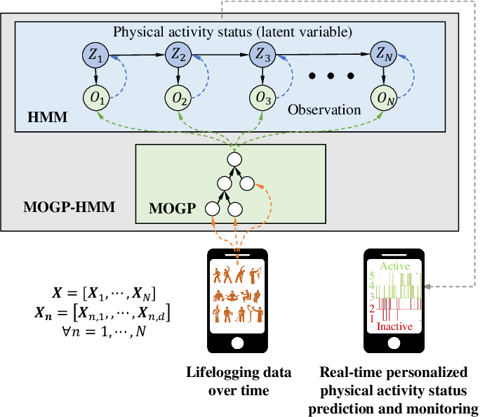 Figure 1 for A hybrid model for predicting human physical activity status from lifelogging data