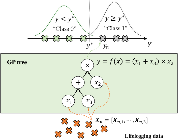 Figure 3 for A hybrid model for predicting human physical activity status from lifelogging data
