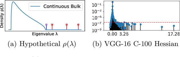 Figure 1 for Explaining the Adaptive Generalisation Gap