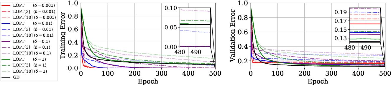 Figure 3 for Explaining the Adaptive Generalisation Gap
