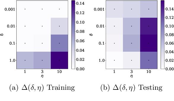 Figure 4 for Explaining the Adaptive Generalisation Gap