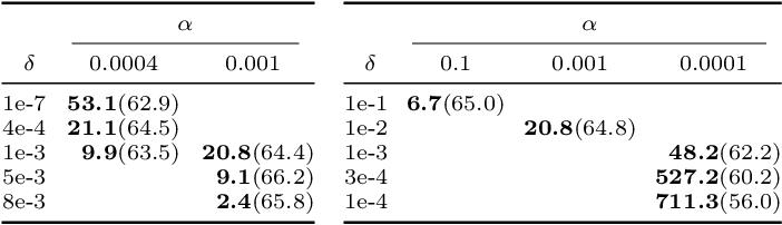 Figure 2 for Explaining the Adaptive Generalisation Gap