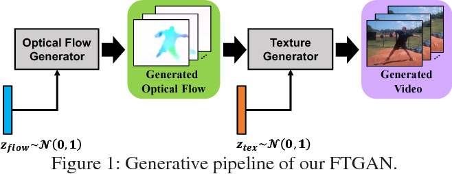 Figure 1 for Hierarchical Video Generation from Orthogonal Information: Optical Flow and Texture