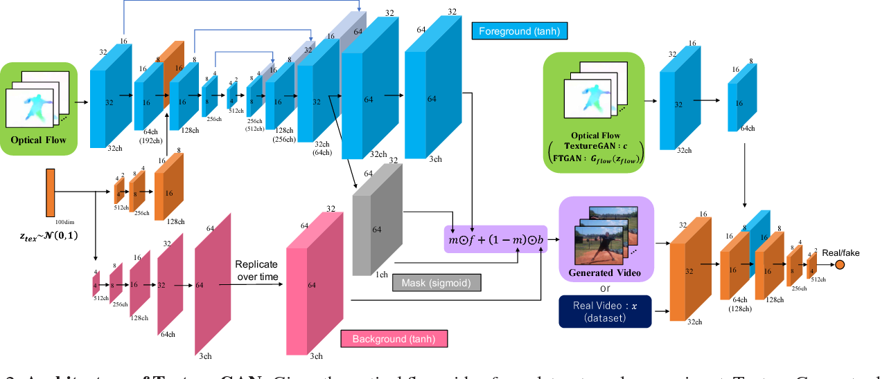 Figure 2 for Hierarchical Video Generation from Orthogonal Information: Optical Flow and Texture