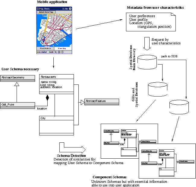 Database Mapping on