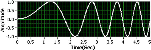 A DAQ card based mixed signal virtual oscilloscope - Semantic Scholar