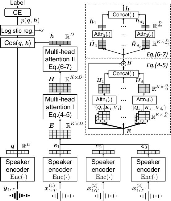 Figure 1 for Attention Back-end for Automatic Speaker Verification with Multiple Enrollment Utterances