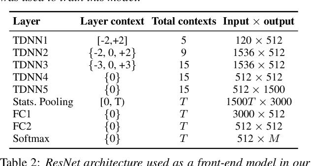 Figure 2 for Attention Back-end for Automatic Speaker Verification with Multiple Enrollment Utterances