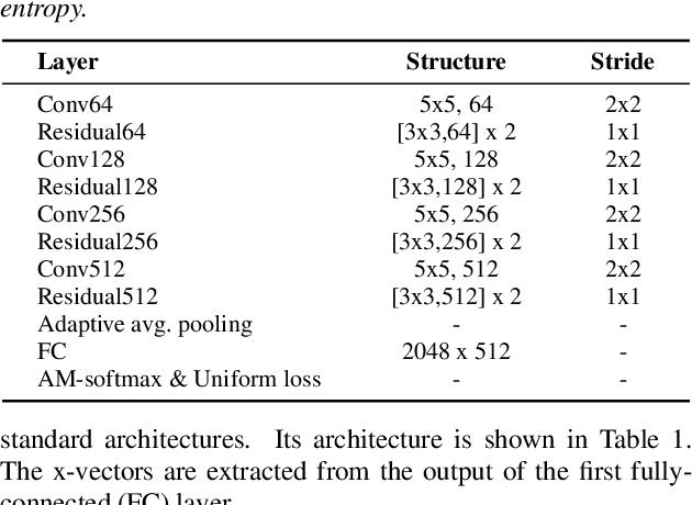 Figure 3 for Attention Back-end for Automatic Speaker Verification with Multiple Enrollment Utterances